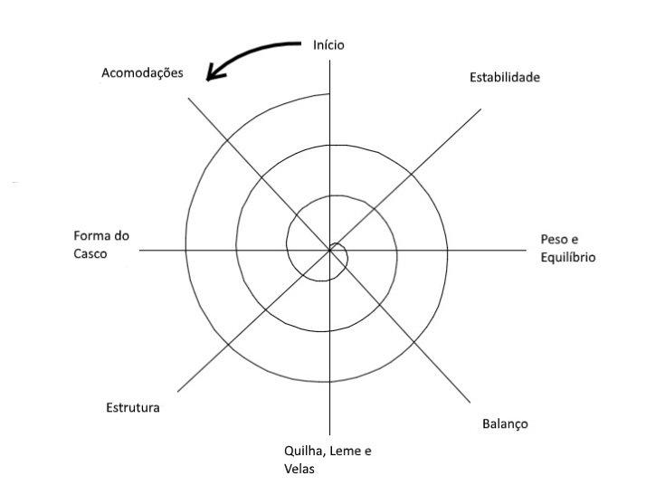 Espiral de projeto do catamarã a vela para charter (Fonte: próprio autor)