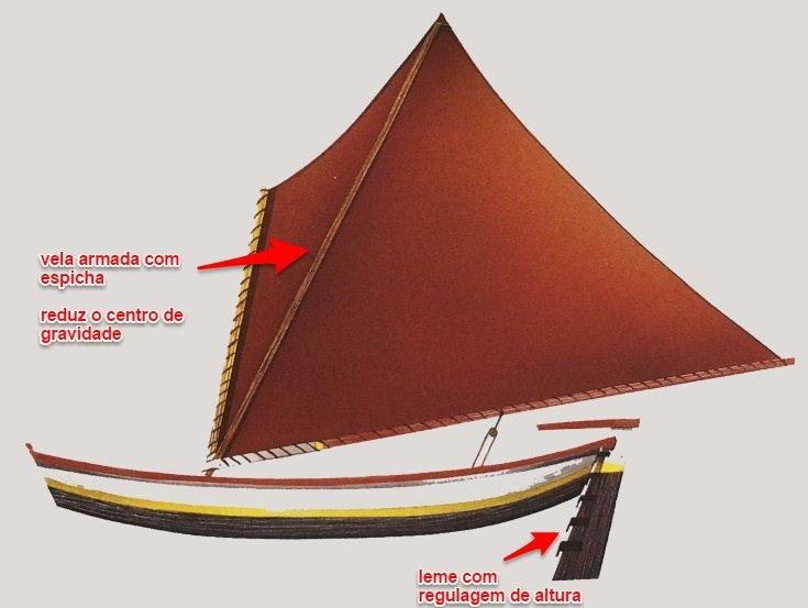 Esquema armação da Biana e a sua regulagem de leme (Fonte: Embarcações Maranhenses).